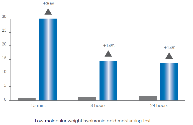 Low-molecular-weight hyaluronic acid moisturizing test